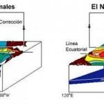 """Cómo se produce el fenómeno de """"El Niño"""""""