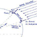 Eratóstenes y la circunferencia de la Tierra