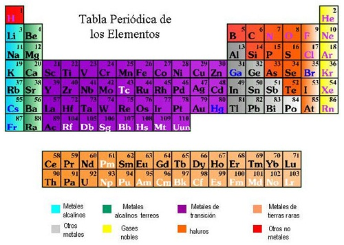 Qu es la tabla peridica de los elementos qu es la tabla peridica de los elementos urtaz Image collections