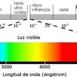 Qué es el espectro electromagnético